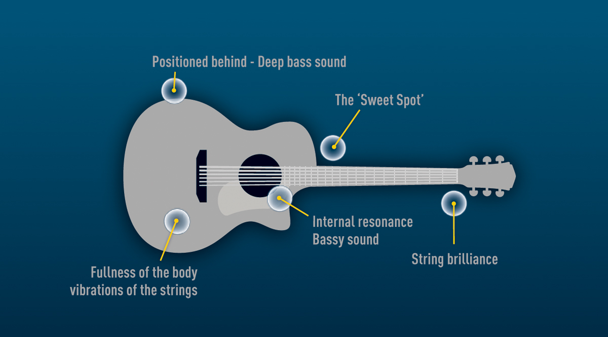 Where to find different tones on an acoustic guitar