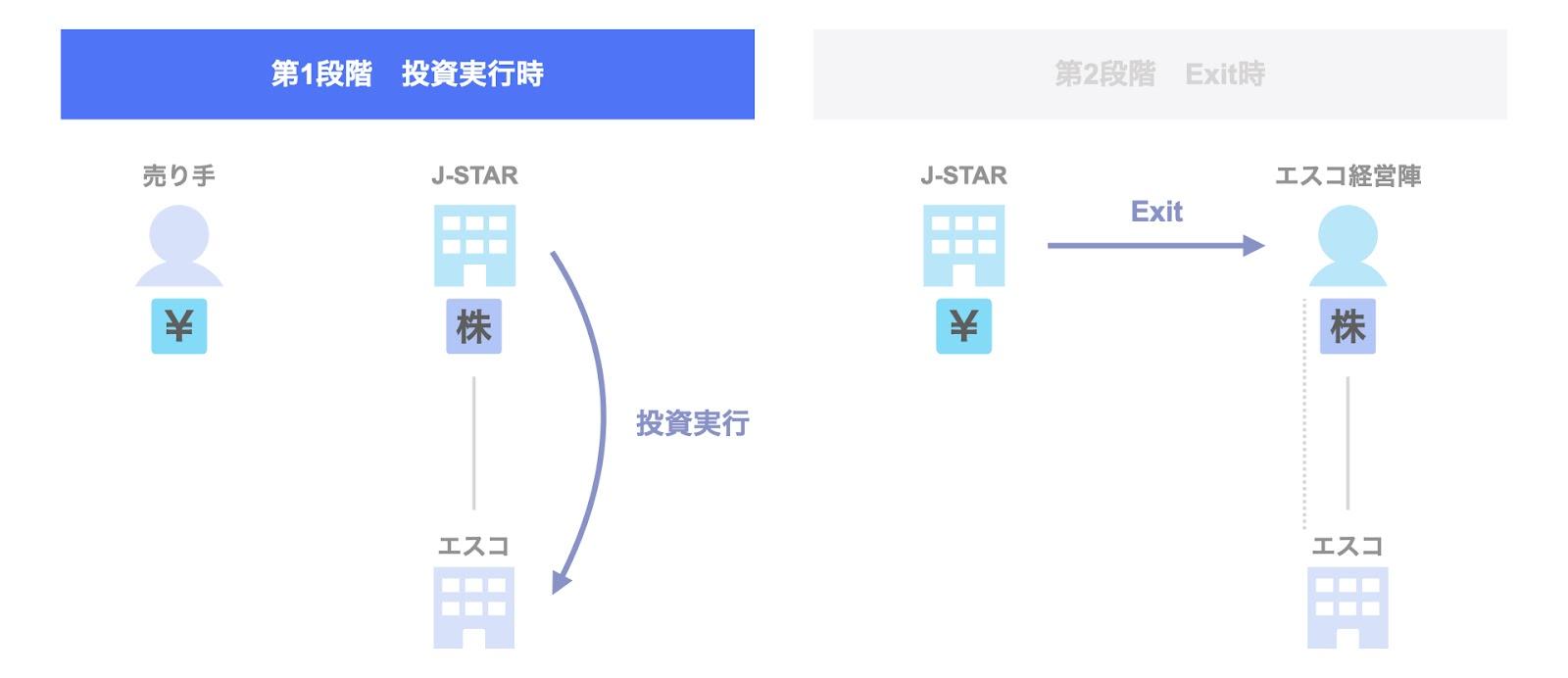 J-STARによるエスコのExit 第1段階:2015年の投資実行時