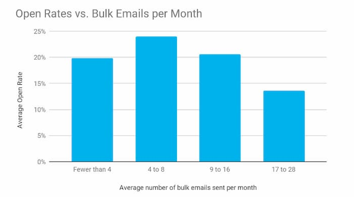 Biểu đồ thể hiện mối quan hệ giữa tần suất gửi email (chiến lược tiếp thị qua email) và tỷ lệ mở