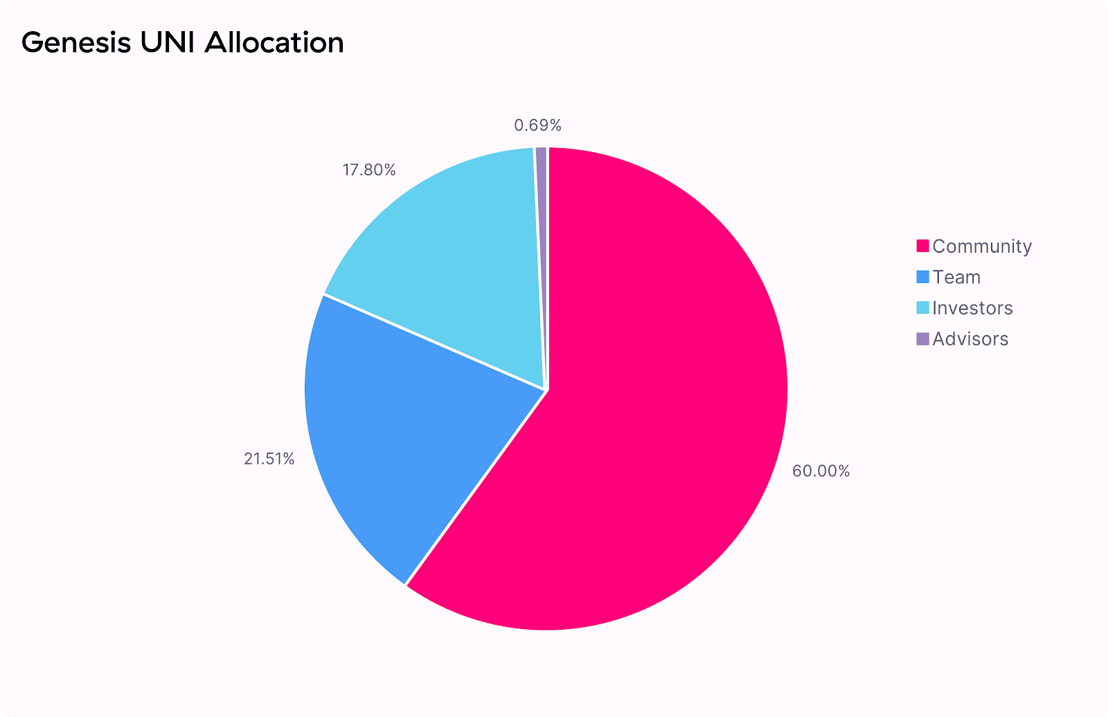 uni token allocation