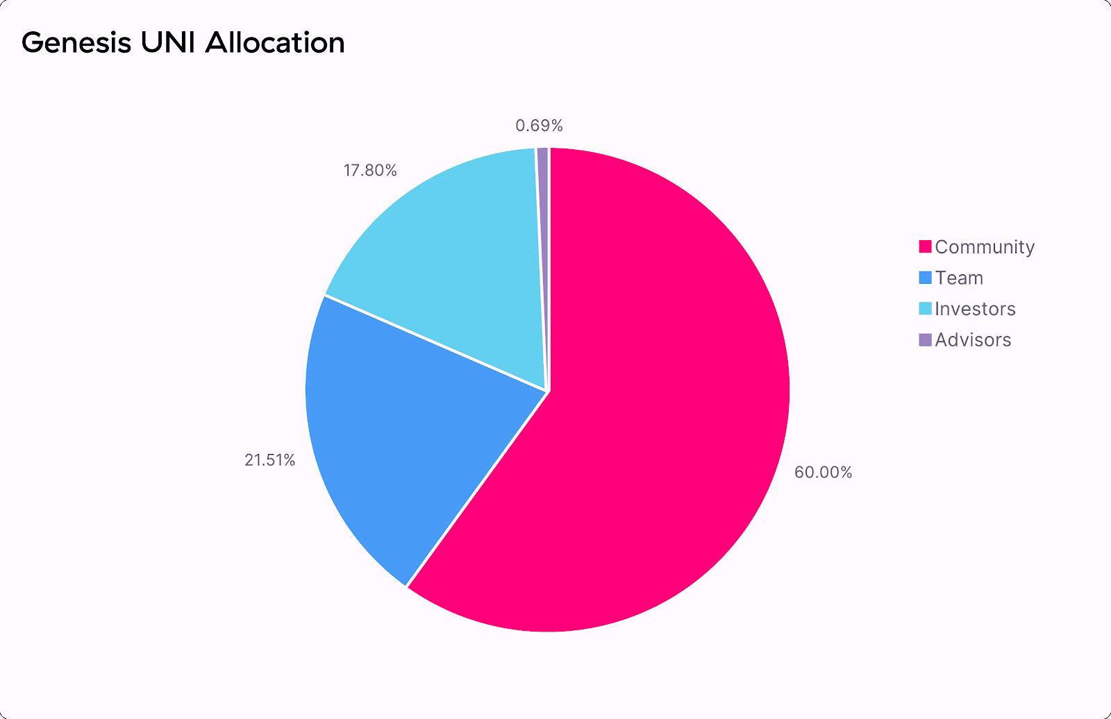 uni token allocation