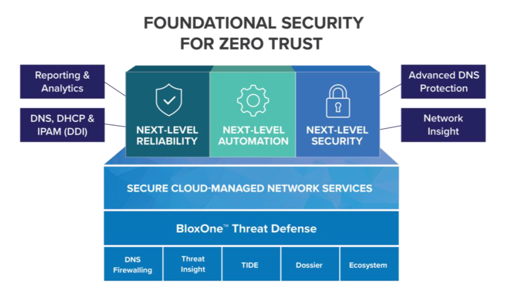 Figure 2: BloxOne Threat Defense provides foundational security and supports key aspects of Zero Trust deployments