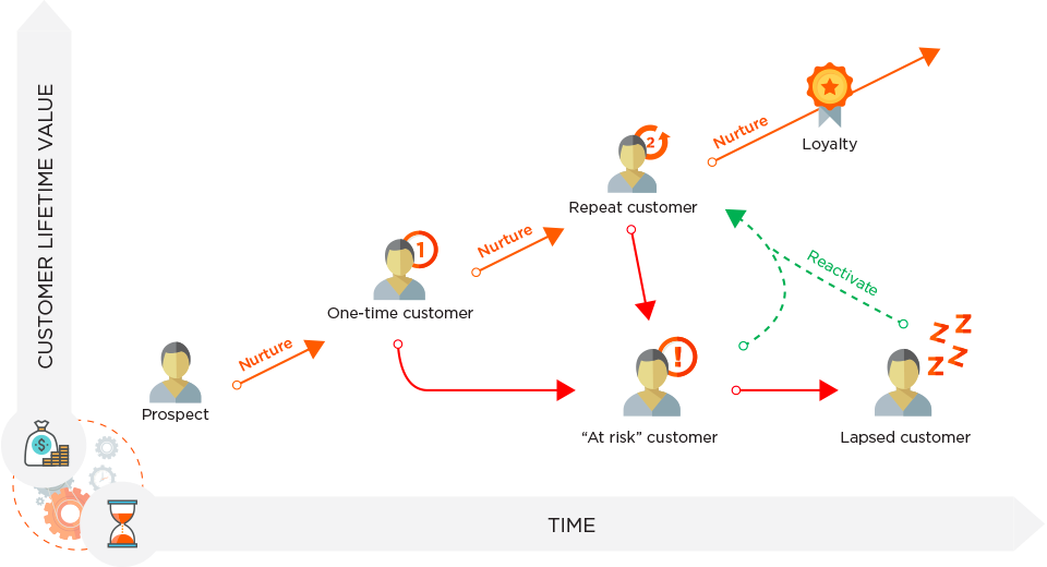 customer lifecycle diagram