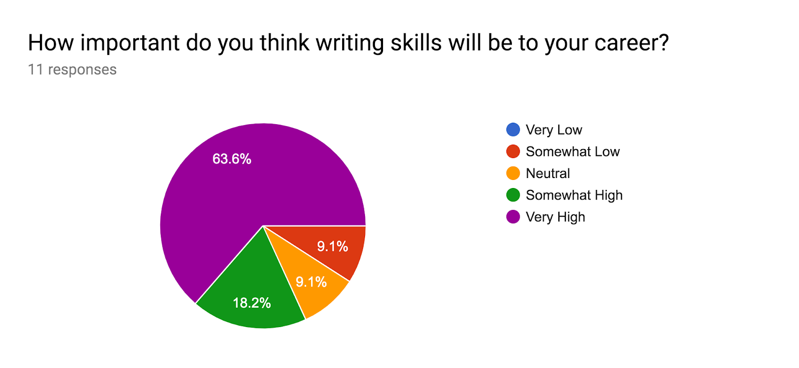 Forms response chart. Question title: How important do you think writing skills will be to your career?. Number of responses: 11 responses.