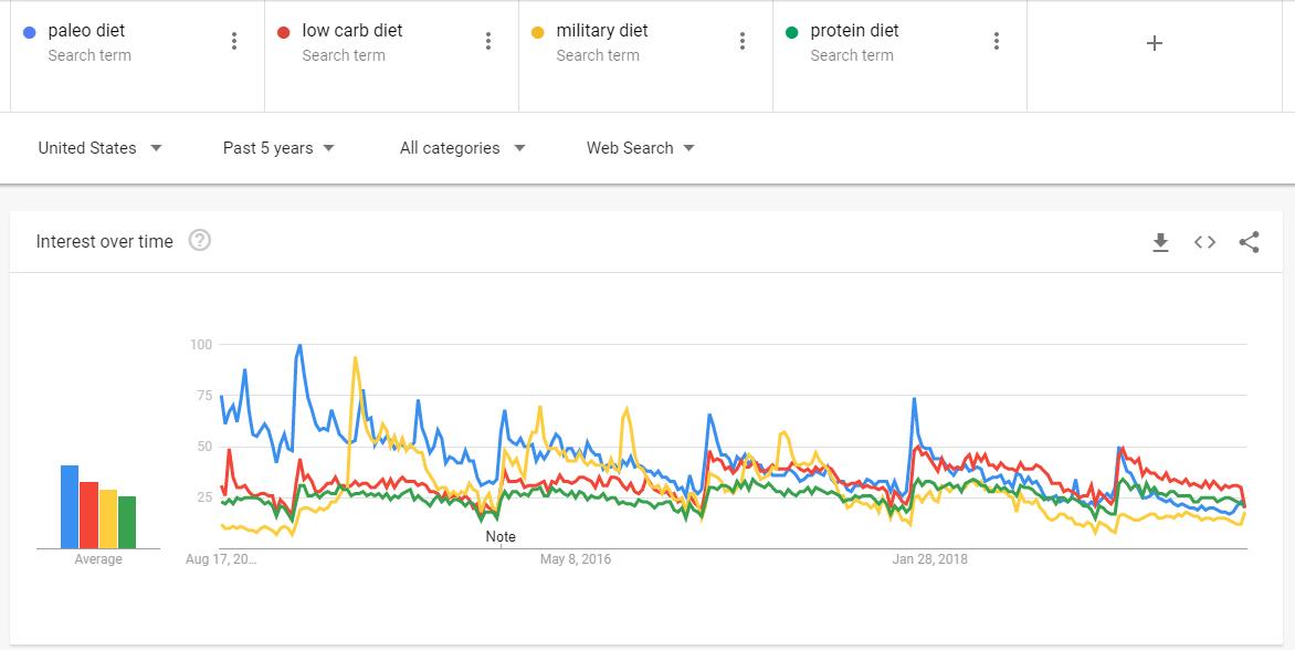 evaluating a sub-niche/ trends.google.com