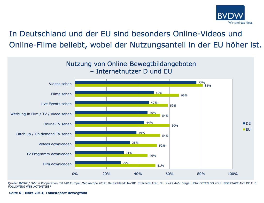 Nutzungsanteil Online-Videos in Deutschland