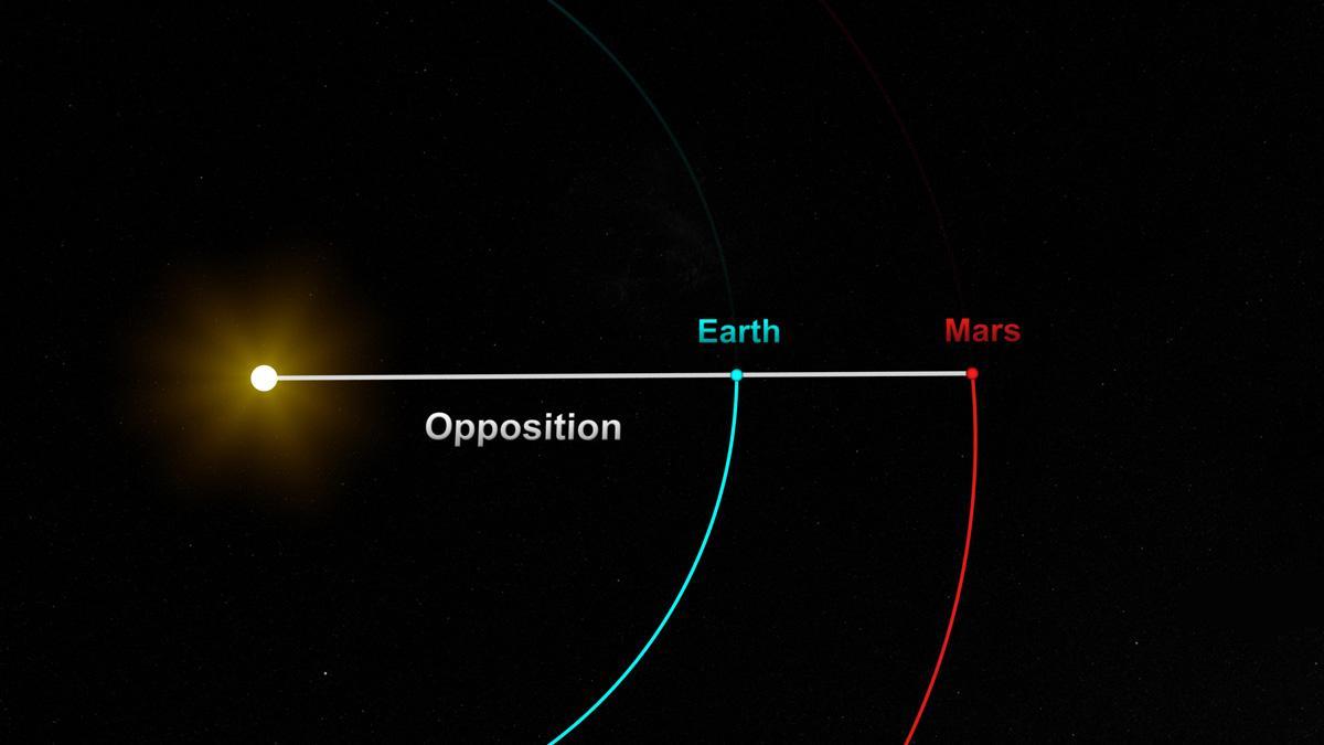 Alineación de las orbitas que harán posible la misión a Marte.