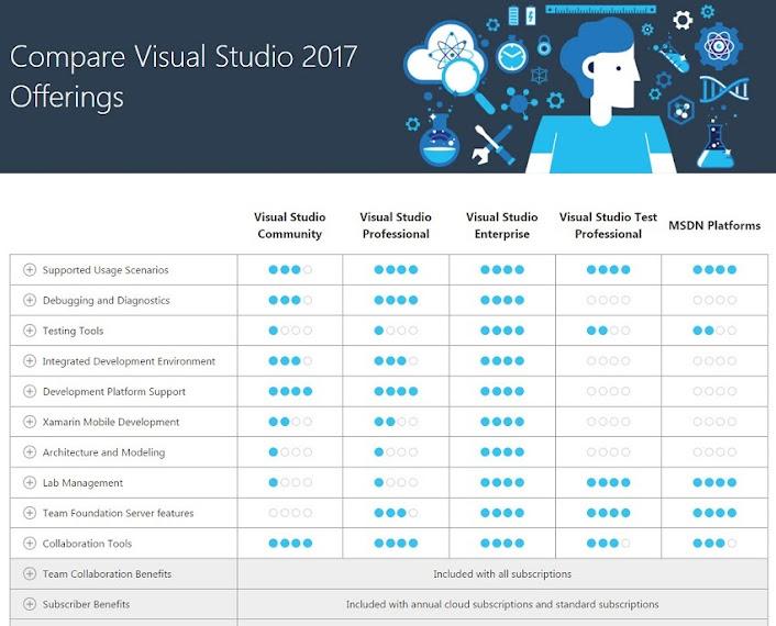 Bản so sánh tính năng giữa các phiên bản Visual Studio 2017