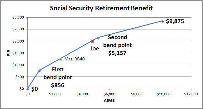 Social Security Benefit bend points