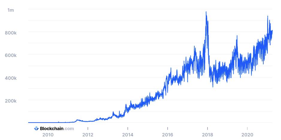 График числа ежедневных уникальных пользователей в сети Bitcoin, по данным Blockchain.com.
