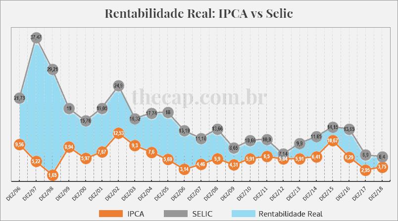 Gráfico da rentabilidade do ipca vs selic