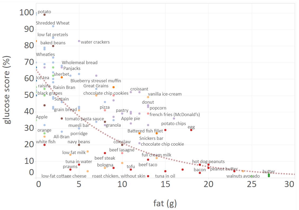 glycemic index vs fat