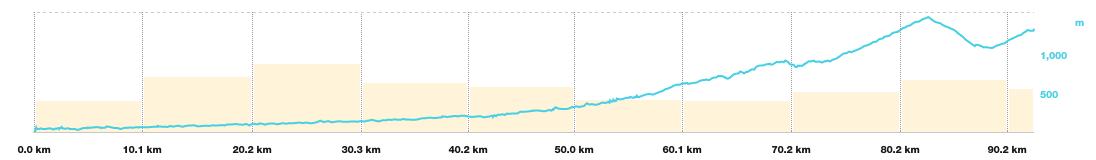 Photo: Gráfico del viaje en moto de mi casa en Yakarta a Cibodas. El puerto de montaña que se ve es Puncak.