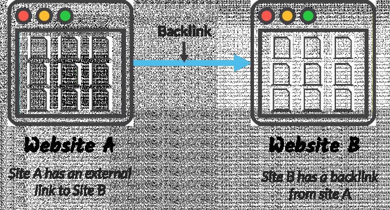 Image result for backlink image