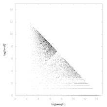 Photo: Decomposition of A034962 - decomposition into weiight * level + jump
