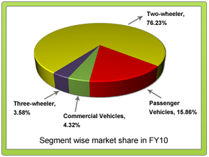 crm in indian automobile industry Dealer management systems in asia's emerging markets  those of developed automobile markets,  crm at the dealership allows the most important channel.