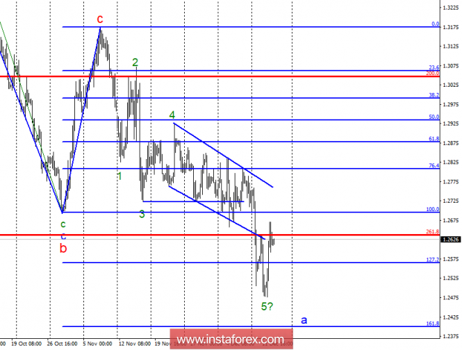 Wave analysis of GBP / USD for December 13. Is the pound getting ready for a dash to the top?