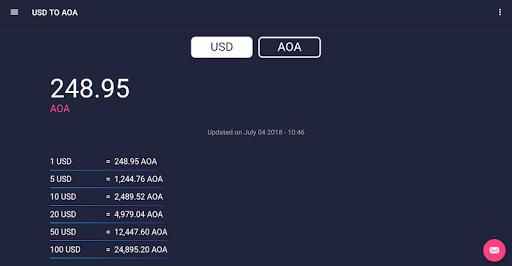 United States Dollar To Angolan Kwanza