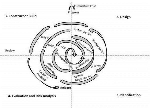 sdlc-spiral-model