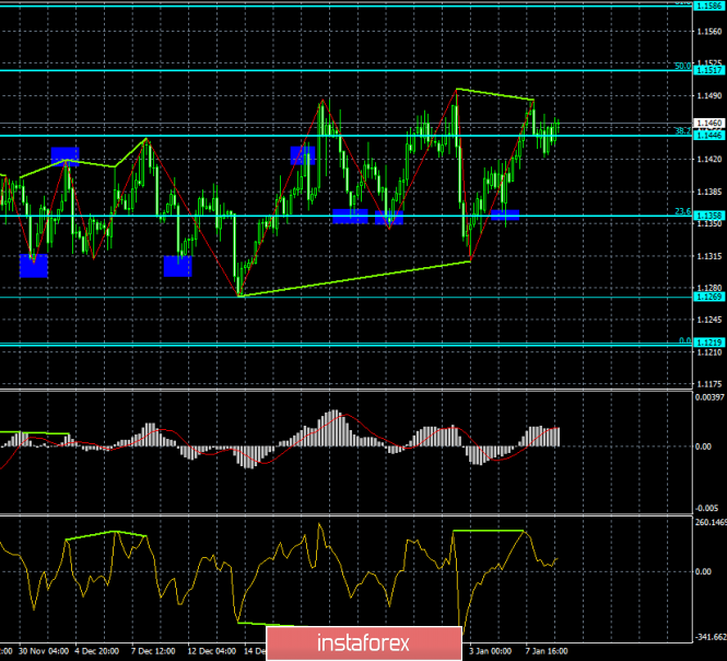 Analysis of the divergence of EUR / USD for January 9. Euro retains the possibility of falling due to divergence