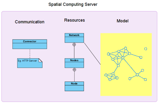 Using redis as a base for a spatial model