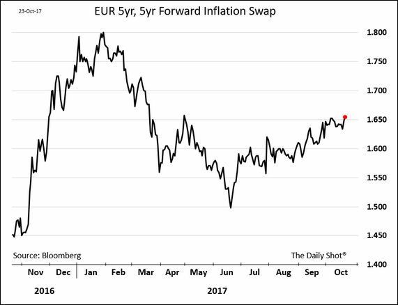 European Inflation Breakevens Show...US Tax Reform Not Priced In?