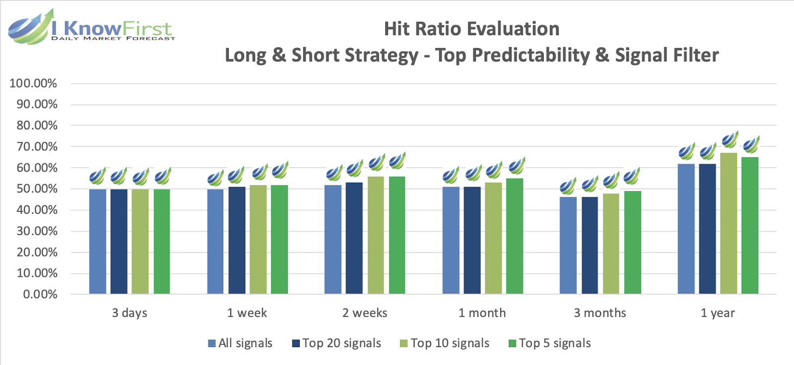 Evaluation hit ratio chart