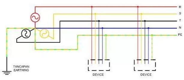 Materi ke 3 Instalasi Tenaga Listrik : Grounding System, TN-S TN-C TN-C/S