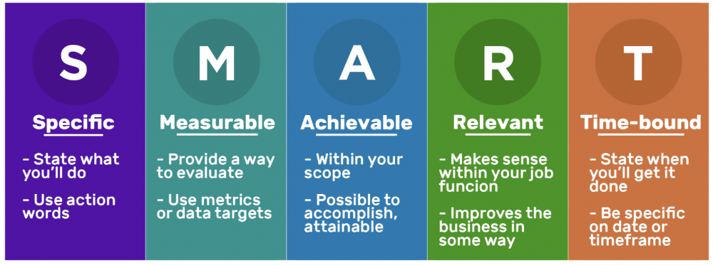 SMART goals framework example