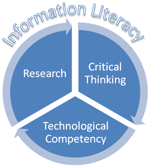 information literacy: research, critical thinking, technology competency