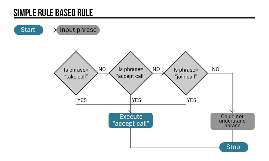 Simple rule-based decision tree.