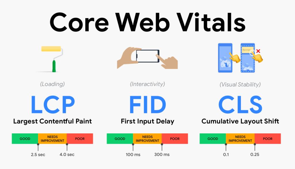 2021 SEO Trend #2: Core Web Vitals