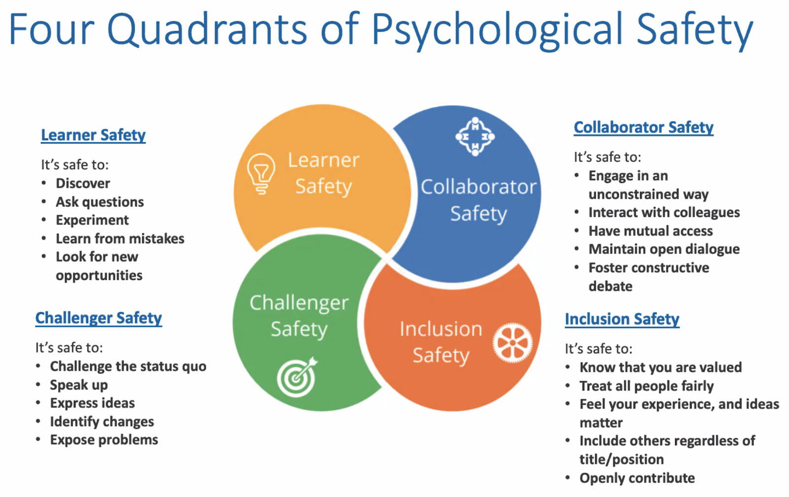 four quadrants of psychological safety
