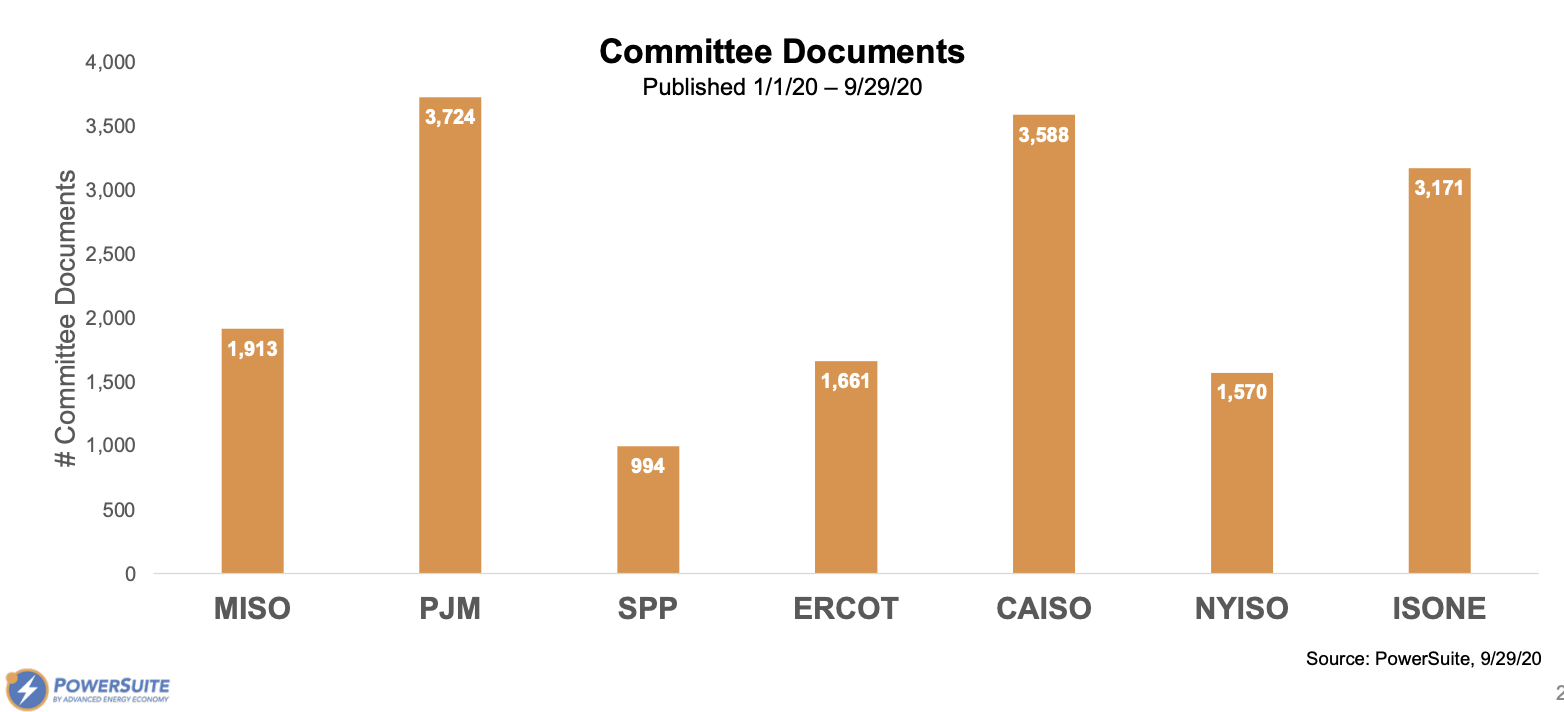 Graph of RTO and ISO Committee Documents