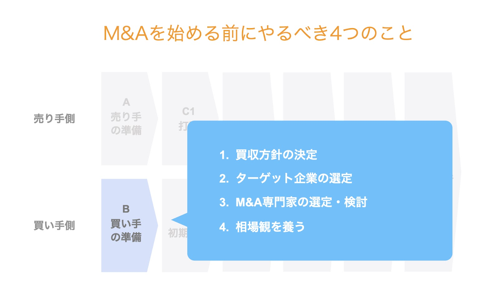 M&Aを始める前にやるべき4つのこと