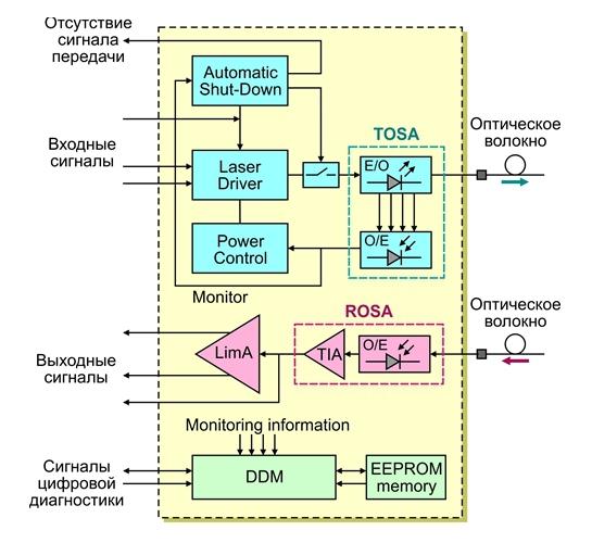 Что такое оптический трансивер