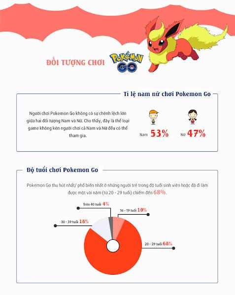 Đối tượng chơi Pokemon Go