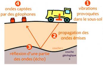 Photo: Principe de la sismique