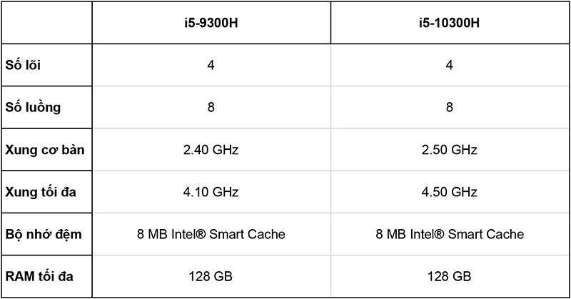 Hiệu năng và những nâng cấp của Intel Core i5-10300H