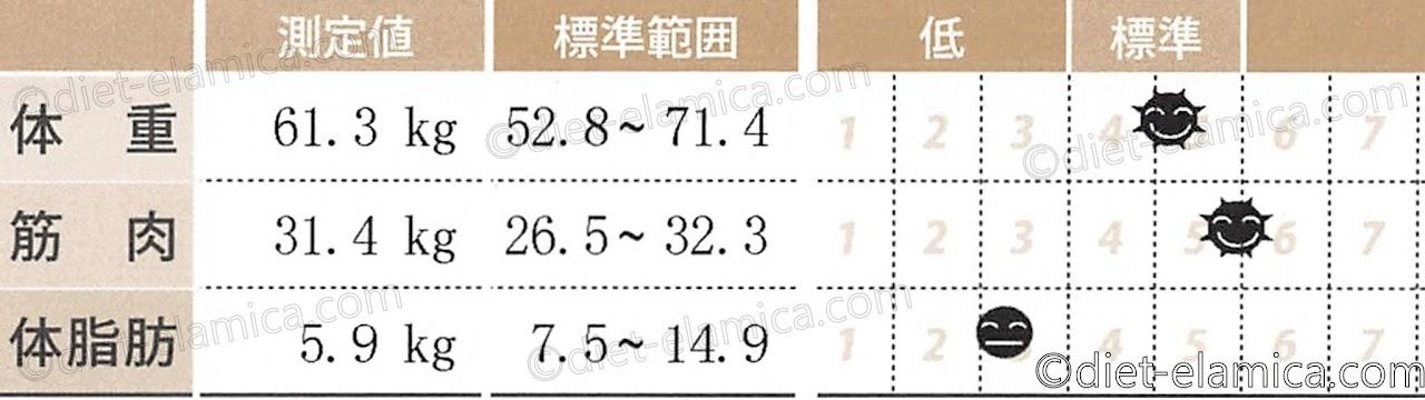 筋肉31.4kg