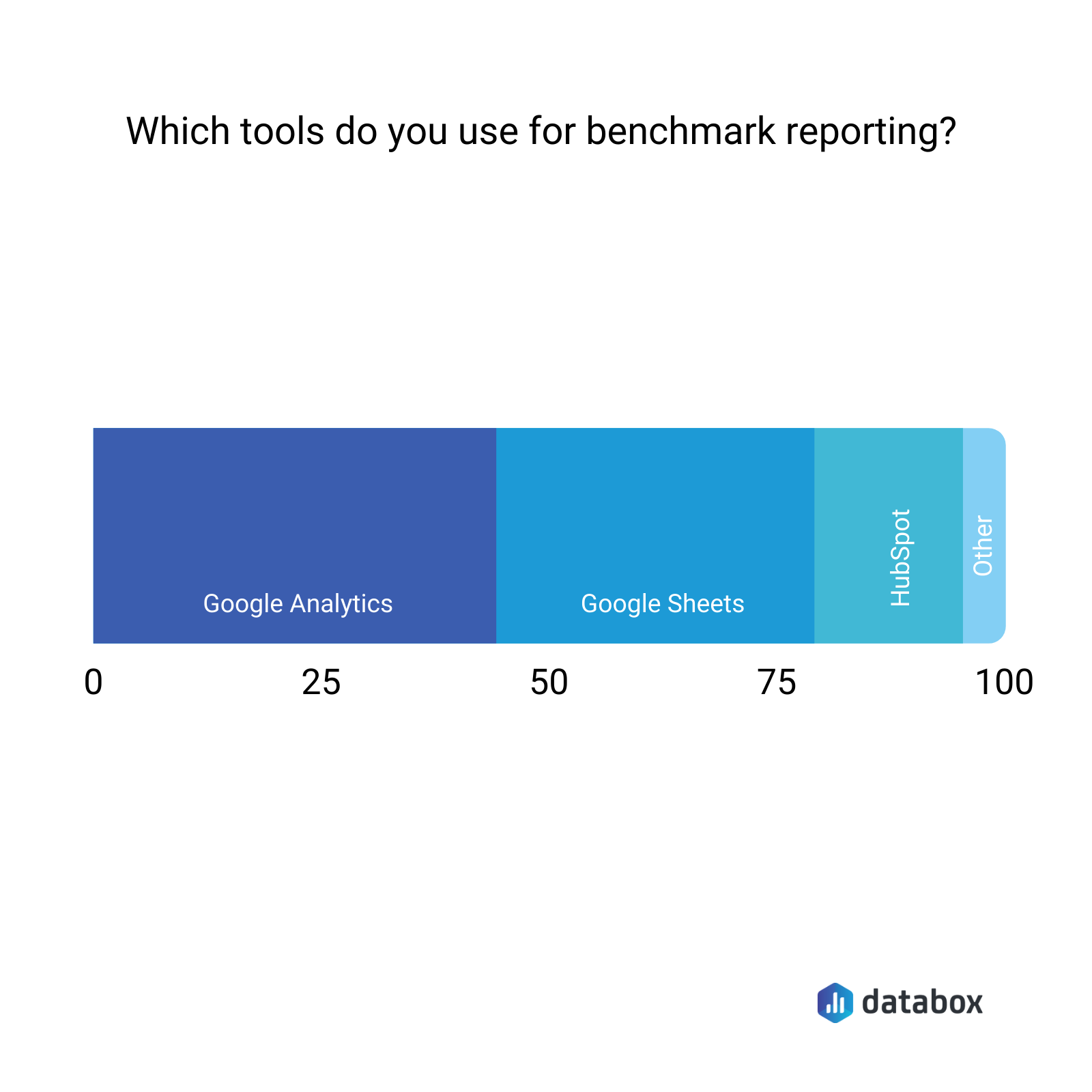 what tools do you use for benchmark reporting