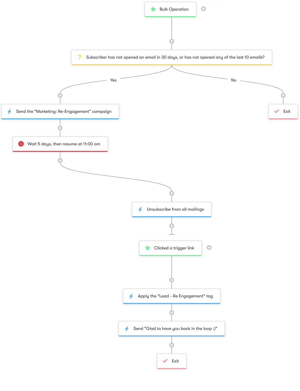 Re-Engagement and List Pruning - Workflow Diagram