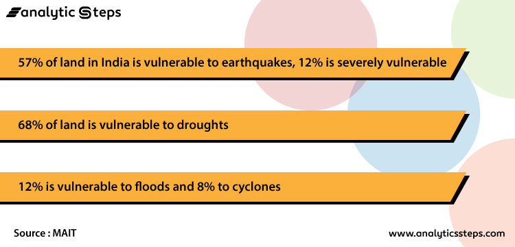 The image contains some statistics which show India's vulnerability to disasters.