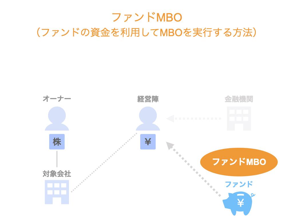 ファンドMBO。ファンドの資金を利用してMBOを実行する方法