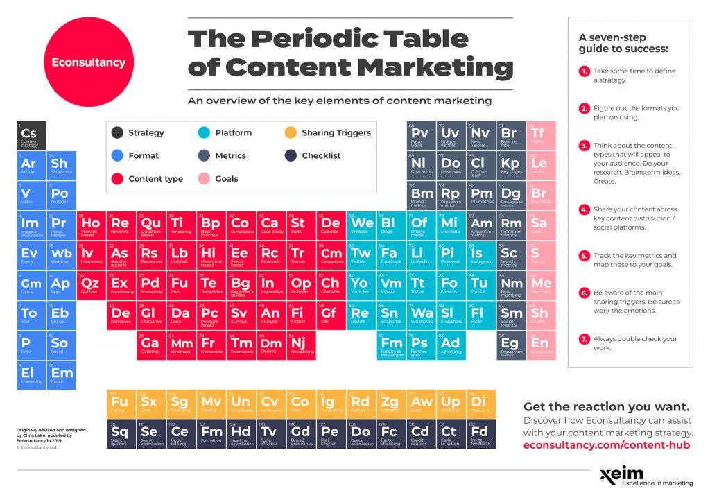 tabela periódica, tabela periódica do content marketing