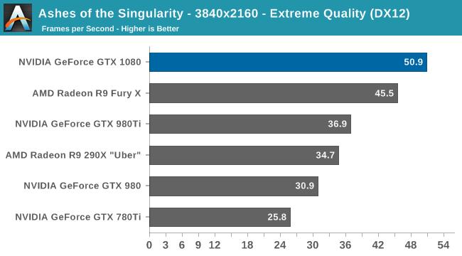 benchmark GTX 1080