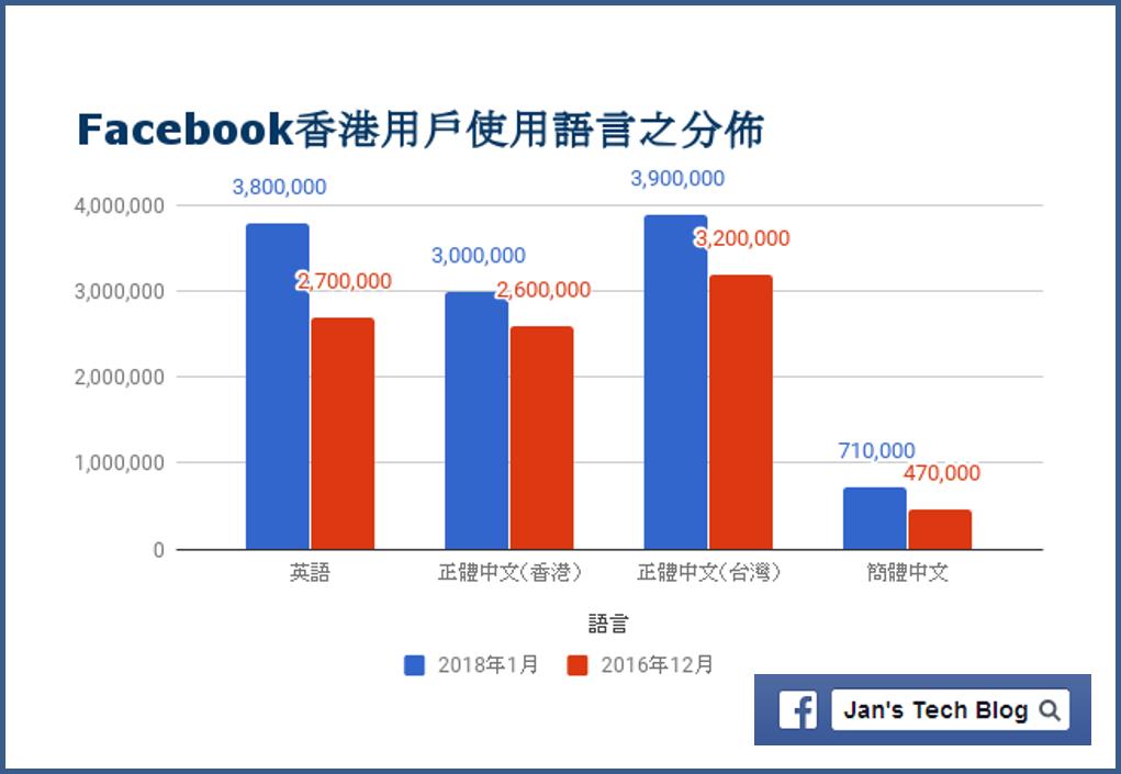 Facebook香港用戶所使用之語言分佈 - 2018年1月