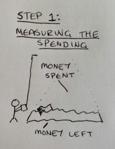 First step - measuring our spending habits