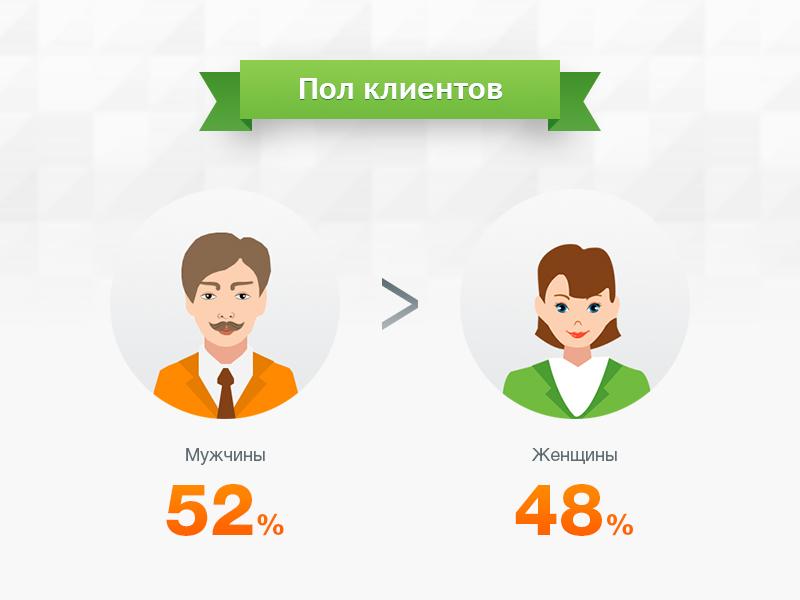 Инфографика. Портреты клиентов 3.jpg