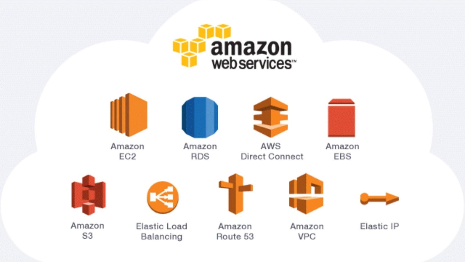 Innovation Transfer with Amazon Web Services (AWS)